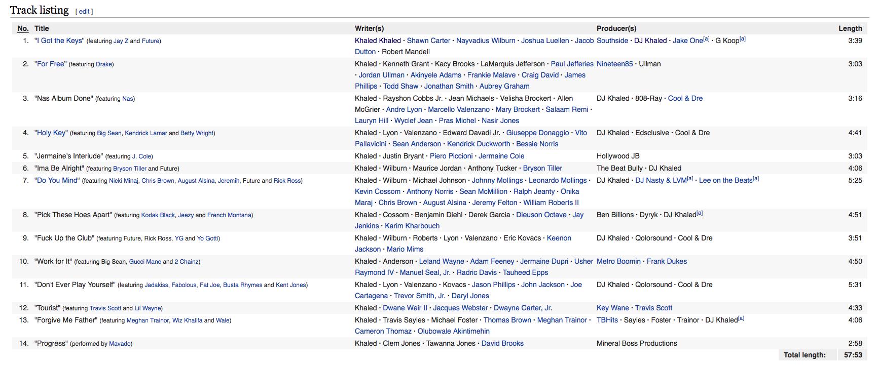 Major Keys track list -the we the best music