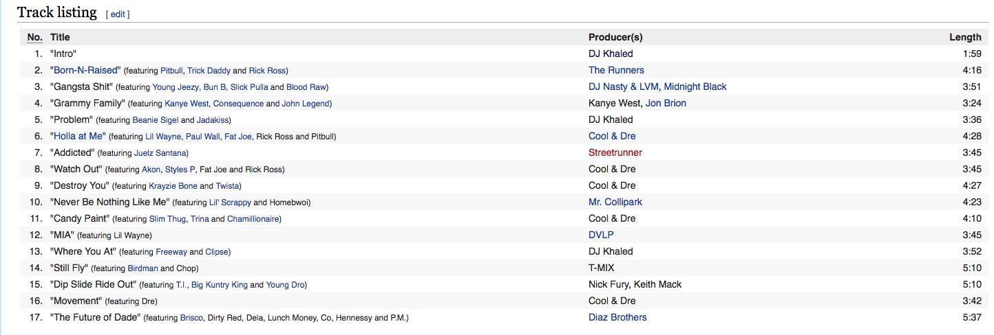 Listennn ....the album track list -We the best music